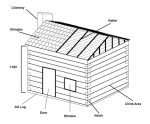 Exploded line drawing of a cabin showing different parts of building